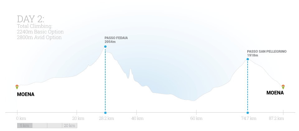 Classic Climbs of the Dolomites Day 2 Elevation Map by Trek Travel