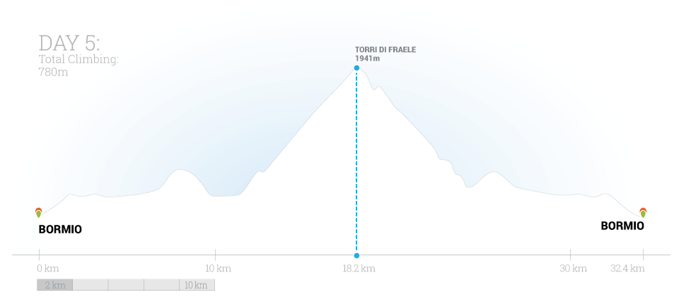 Classic Climbs of the Dolomites Day 5 Elevation Map by Trek Travel