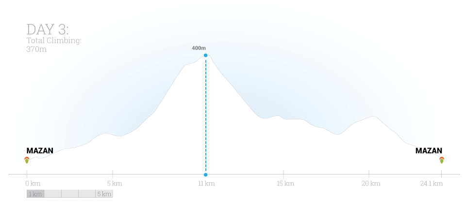 Classic Climbs of the Tour Day 3 Elevation Map by Trek Travel