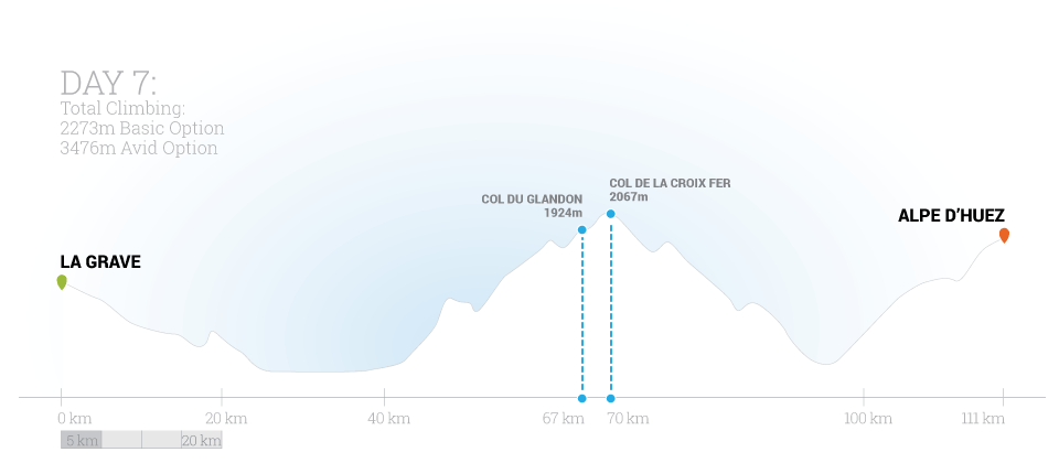Classic Climbs of the Tour Day 7 Elevation Map by Trek Travel